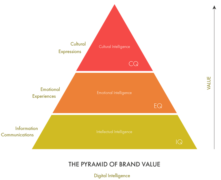 The Pyramid of Brand Value - Digital Intelligence