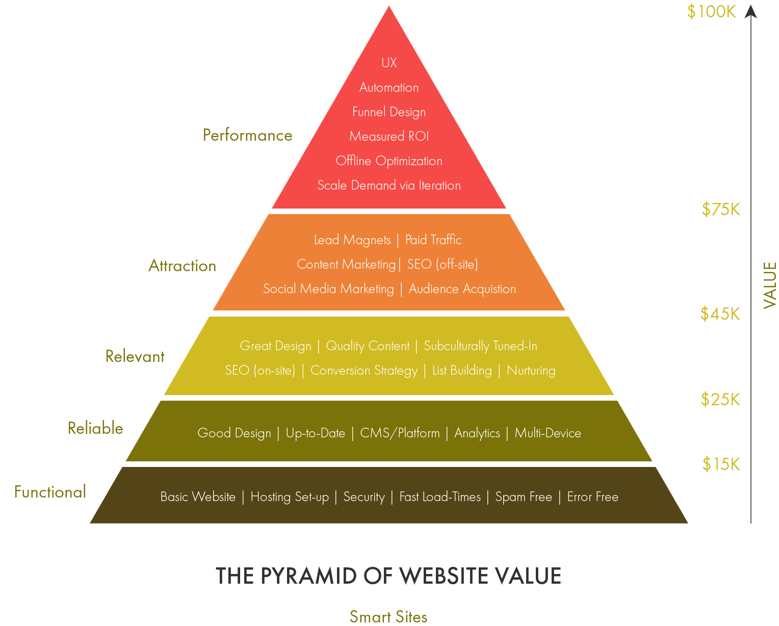The Pyramid of Website Value - Smart Websites