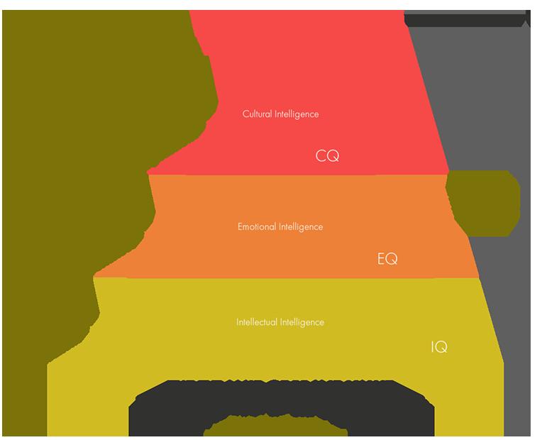 The Pyramid of Brand Value - Digital Intelligence