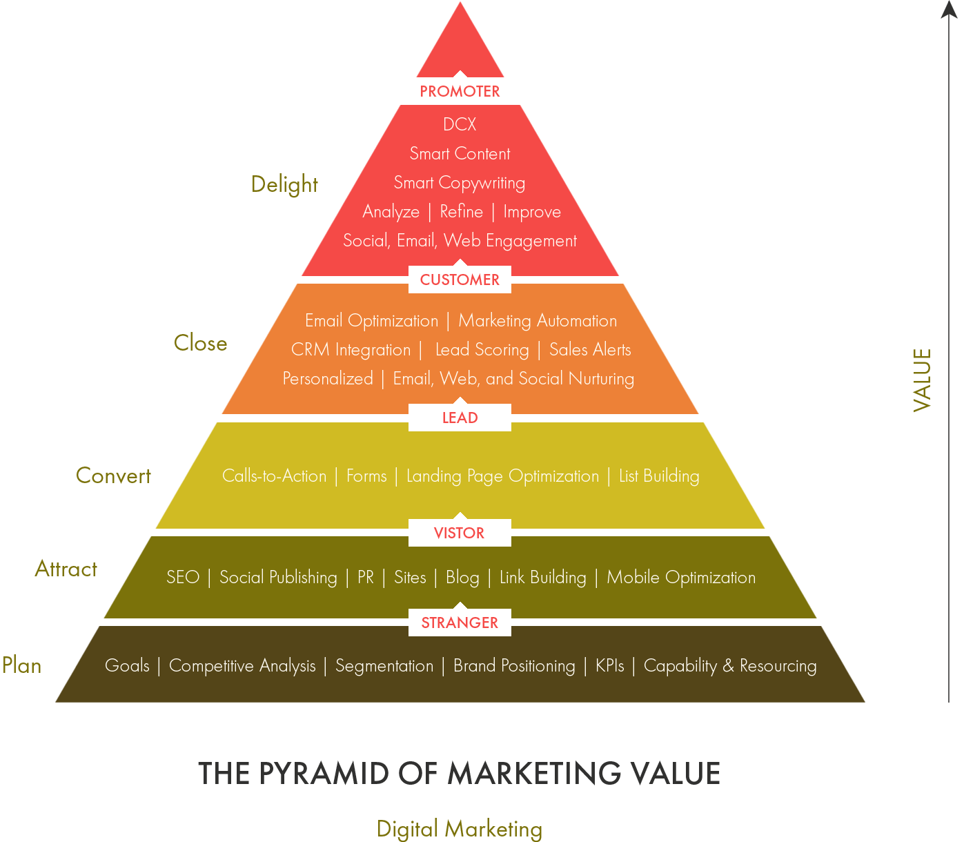 The Pyramid of Marketing Value - Digital Marketing